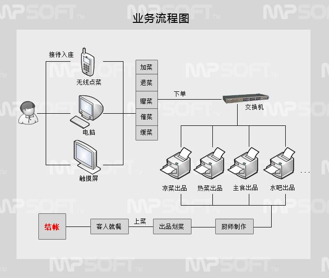 美萍餐饮ERP管理软件